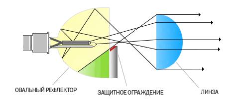 Схема лампы D2R