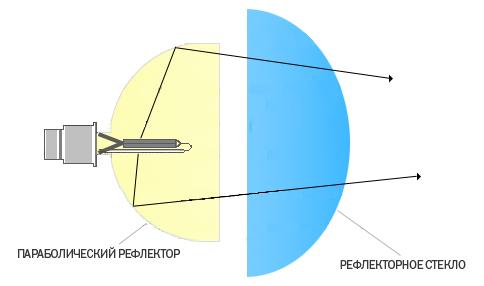 Схема лампы D2S